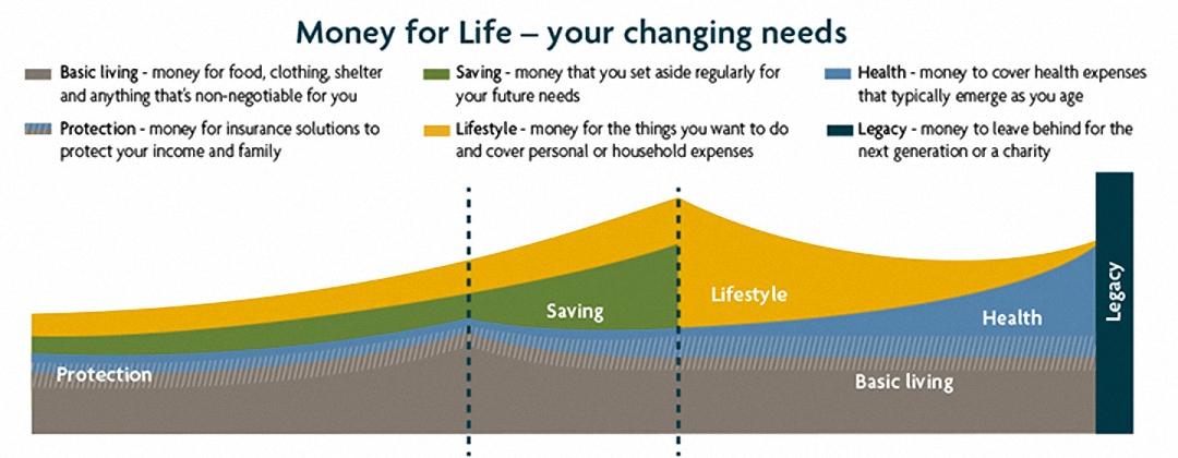 money for life sun life