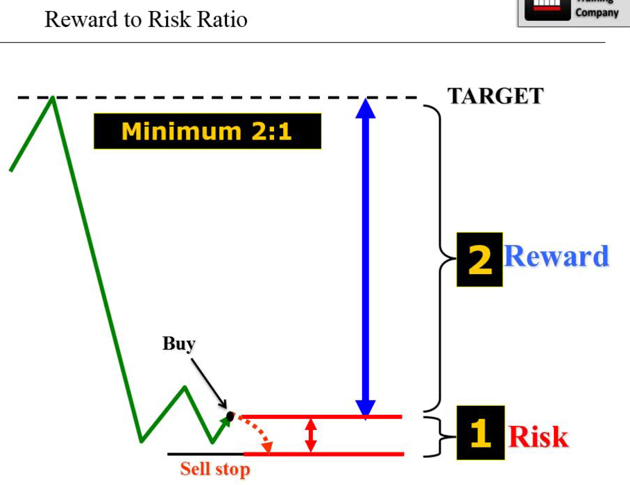 Good risk reward ratio forex
