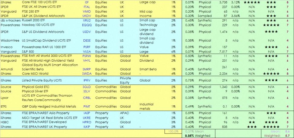 Forex etfs list