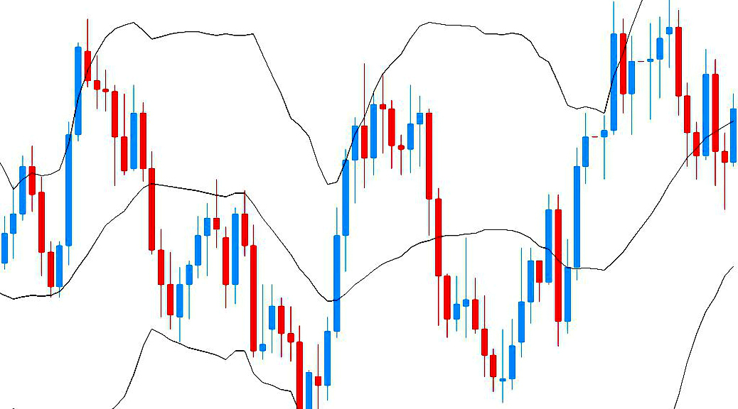 Bollinger bands analysis example