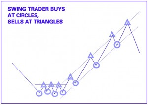 Best technical analysis indicators for swing trading