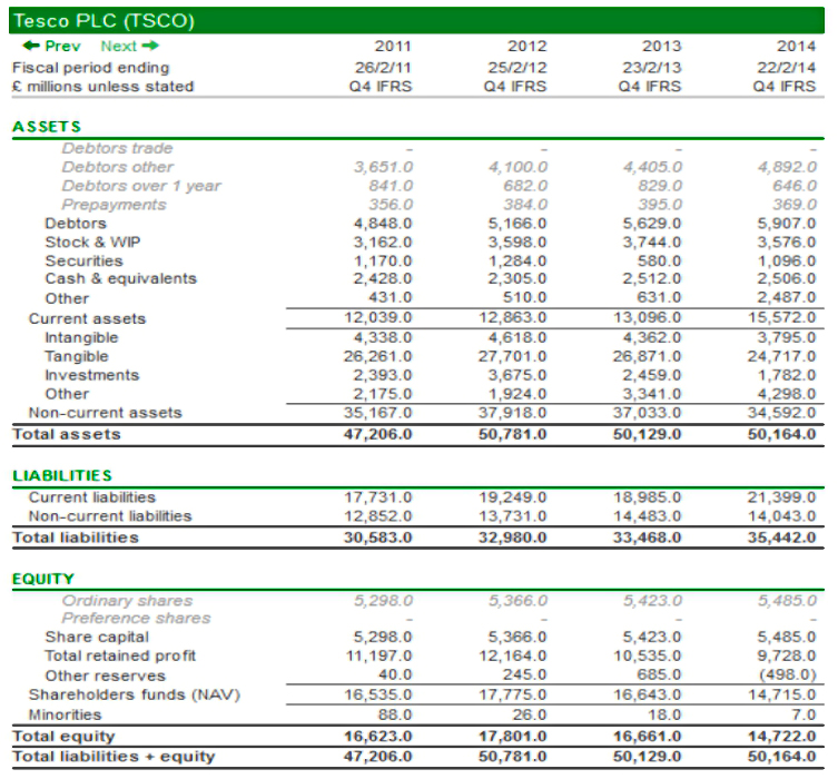 tesco financial statement In tesco's 2013–2014 annual report, pwc, tesco's independent auditor, noted ' commercial income' as an area of audit focus this means that.