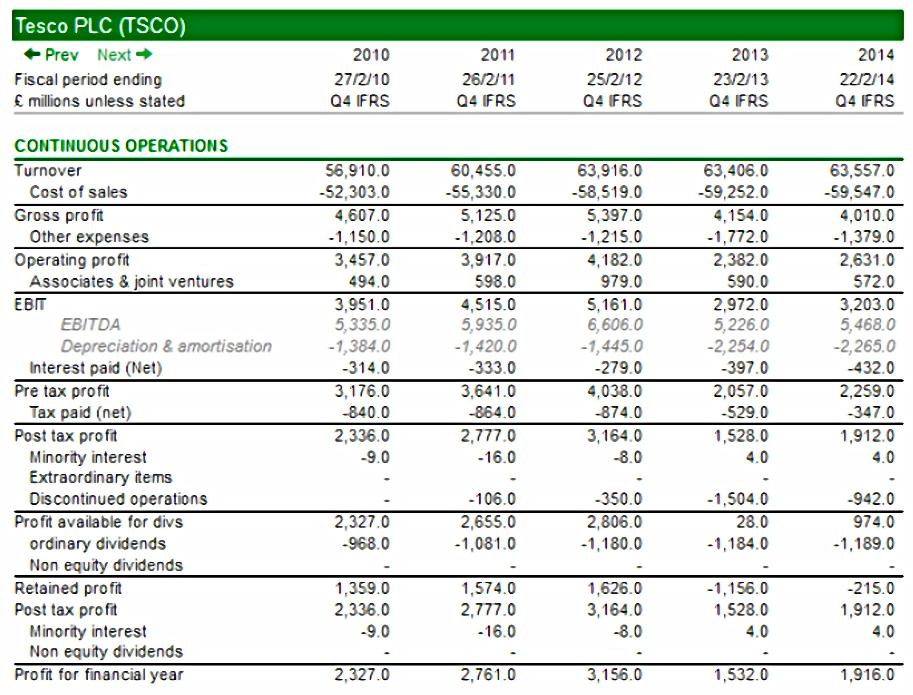 Income statement analysis and interpretation essay