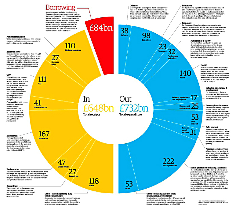 Uk Budget Breakdown Income And Spending 7 Circles