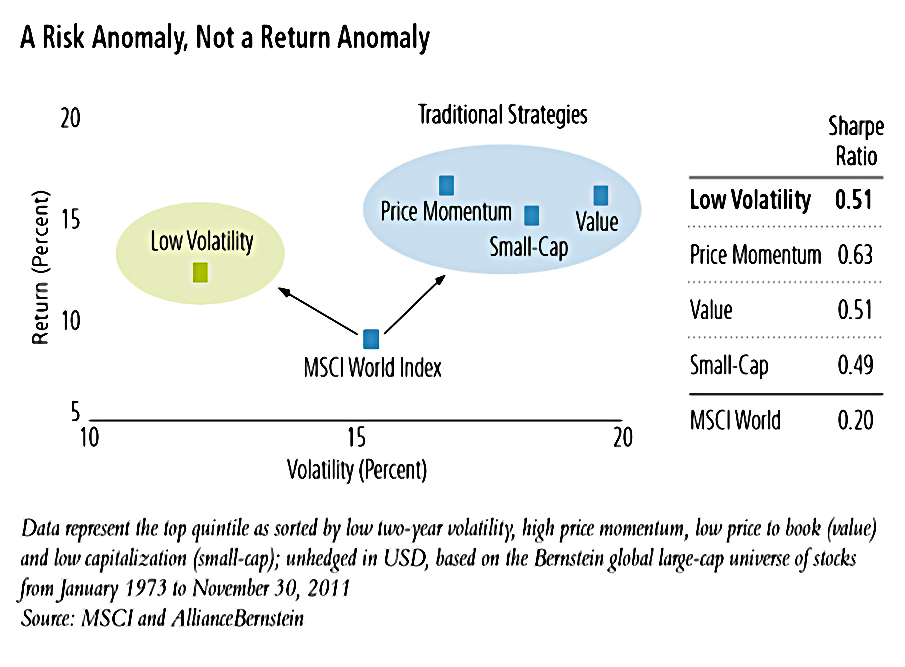 High Returns Low Risk - The Low Vol Anomaly - 7 Circles